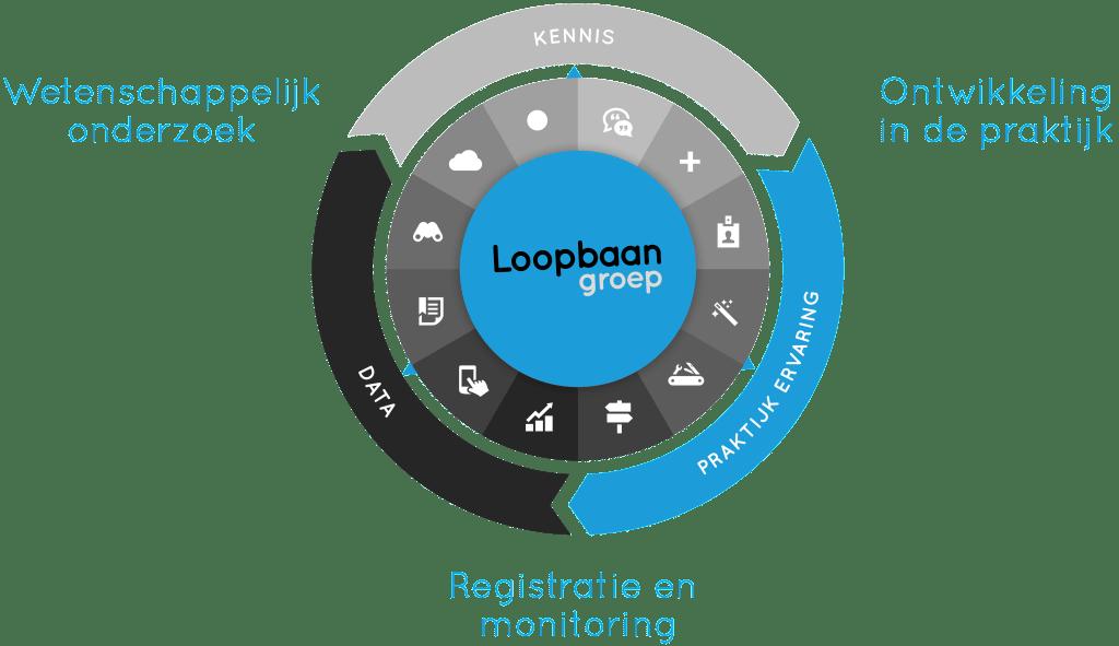 loopbaangroep holistische aanpak